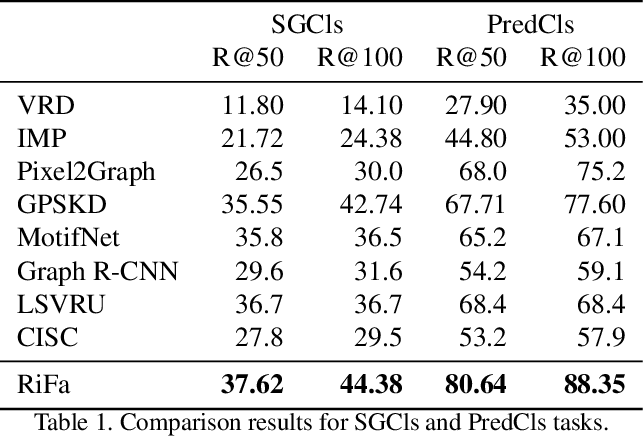 Figure 2 for Unbiased Scene Graph Generation via Rich and Fair Semantic Extraction