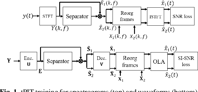 Figure 1 for On permutation invariant training for speech source separation