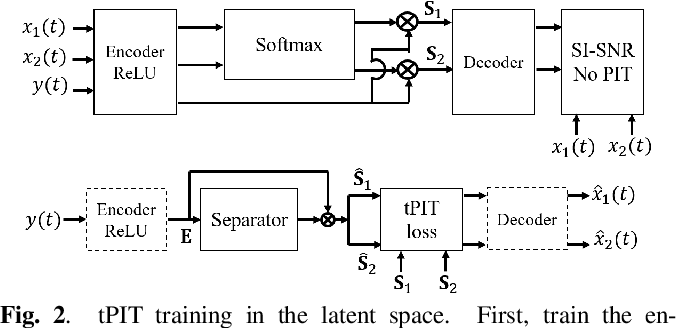 Figure 3 for On permutation invariant training for speech source separation