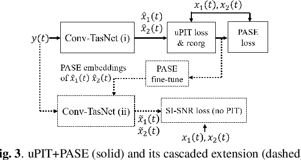 Figure 4 for On permutation invariant training for speech source separation