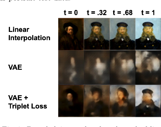 Figure 4 for Learning Portrait Style Representations