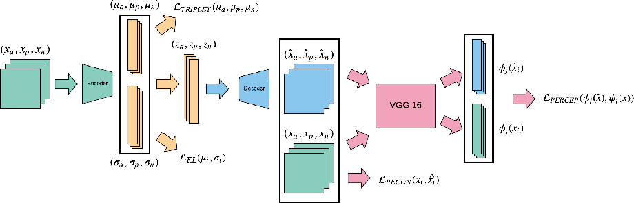 Figure 1 for Learning Portrait Style Representations