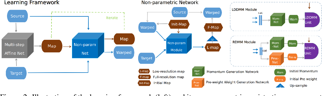 Figure 2 for Region-specific Diffeomorphic Metric Mapping