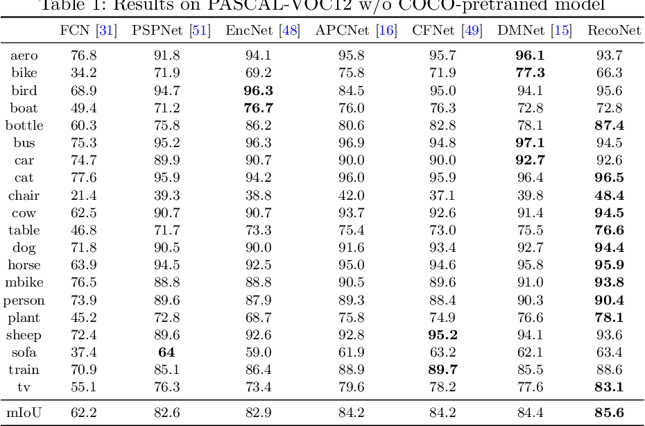 Figure 2 for Tensor Low-Rank Reconstruction for Semantic Segmentation