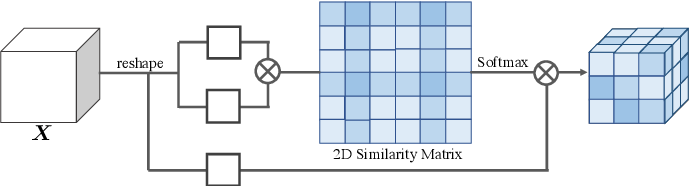 Figure 1 for Tensor Low-Rank Reconstruction for Semantic Segmentation
