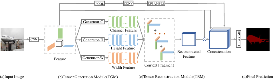 Figure 3 for Tensor Low-Rank Reconstruction for Semantic Segmentation