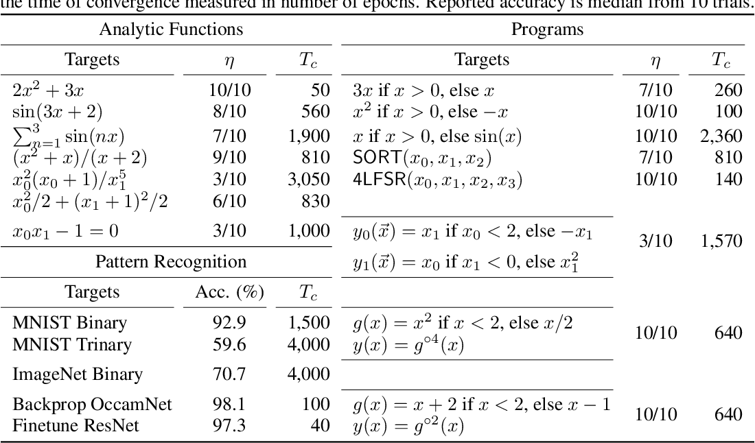 Figure 2 for Interpretable Neuroevolutionary Models for Learning Non-Differentiable Functions and Programs