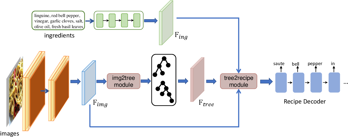 Figure 3 for Learning Structural Representations for Recipe Generation and Food Retrieval