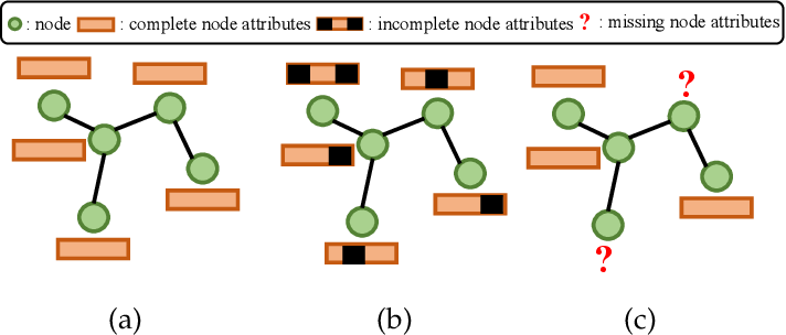 Figure 1 for Learning on Attribute-Missing Graphs