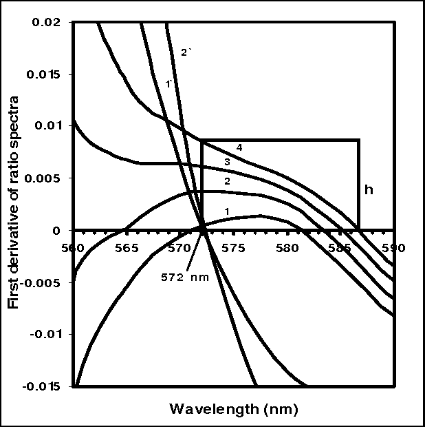 Figure 4 From Spectrophotometric Determination Of Water Soluble