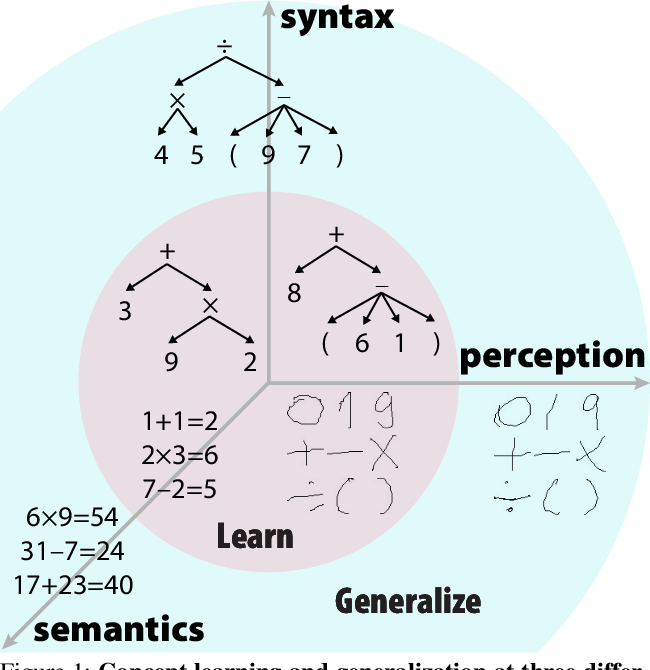 Figure 1 for A HINT from Arithmetic: On Systematic Generalization of Perception, Syntax, and Semantics