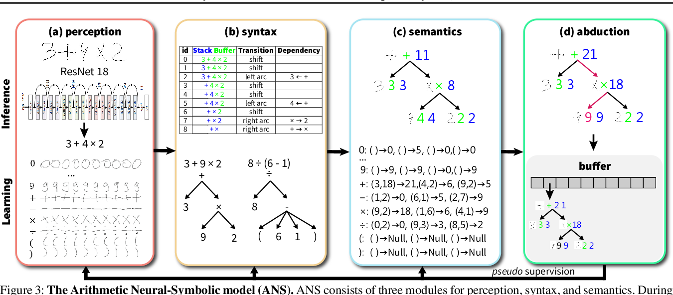 Figure 4 for A HINT from Arithmetic: On Systematic Generalization of Perception, Syntax, and Semantics