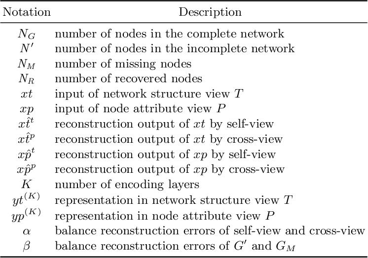 Figure 2 for DINE: A Framework for Deep Incomplete Network Embedding