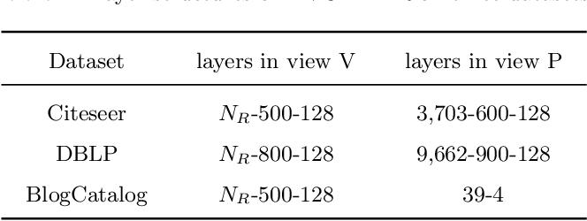 Figure 3 for DINE: A Framework for Deep Incomplete Network Embedding