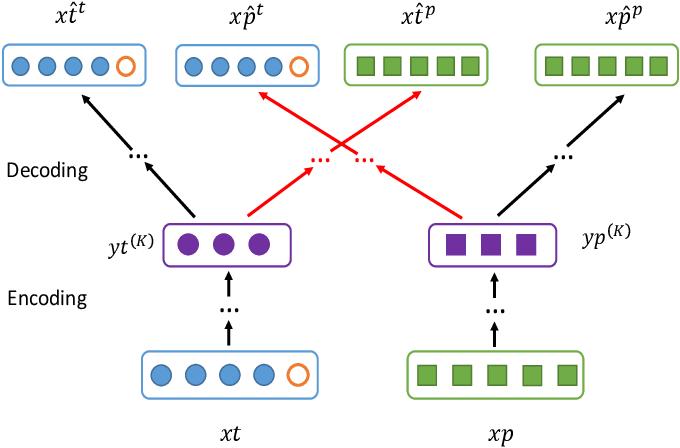 Figure 4 for DINE: A Framework for Deep Incomplete Network Embedding
