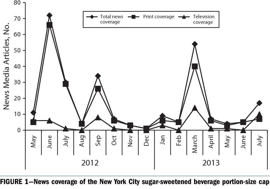 Figure 1 from News Media Framing of New York City\'s Sugar-Sweetened ...