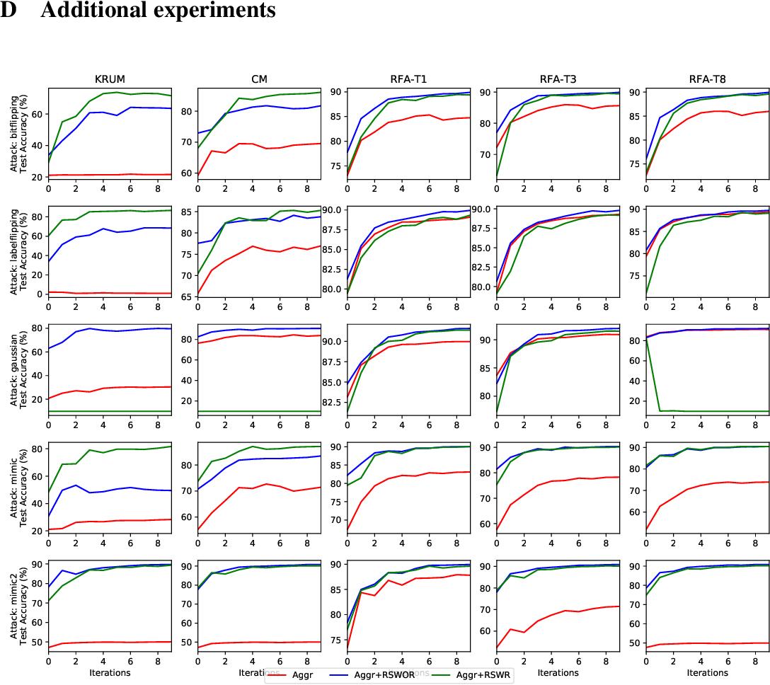 Figure 4 for Byzantine-Robust Learning on Heterogeneous Datasets via Resampling