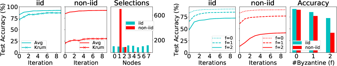 Figure 1 for Byzantine-Robust Learning on Heterogeneous Datasets via Resampling