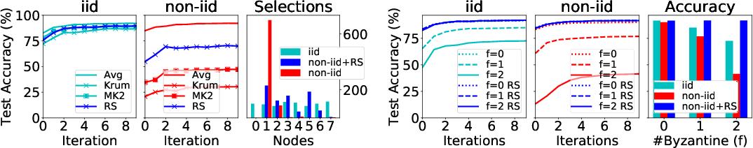 Figure 2 for Byzantine-Robust Learning on Heterogeneous Datasets via Resampling