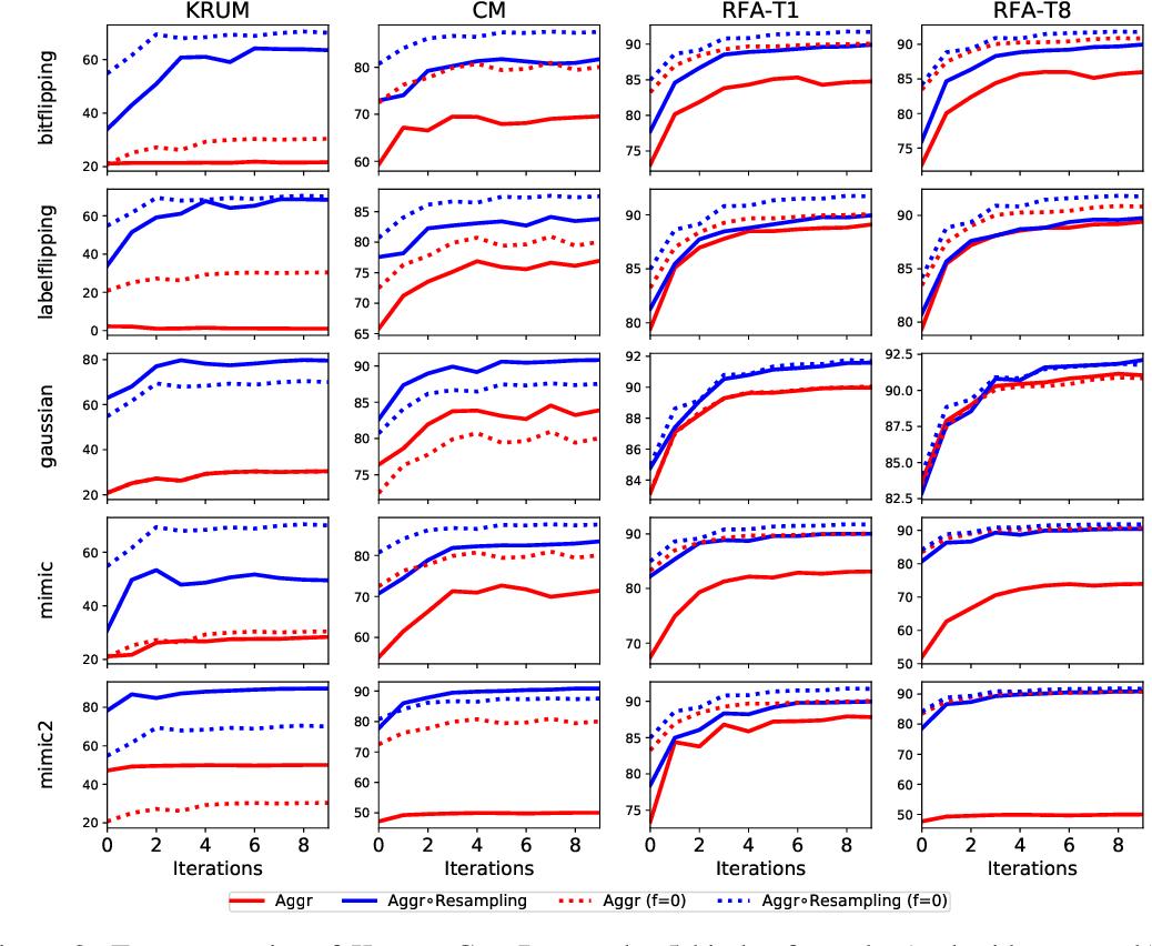 Figure 3 for Byzantine-Robust Learning on Heterogeneous Datasets via Resampling