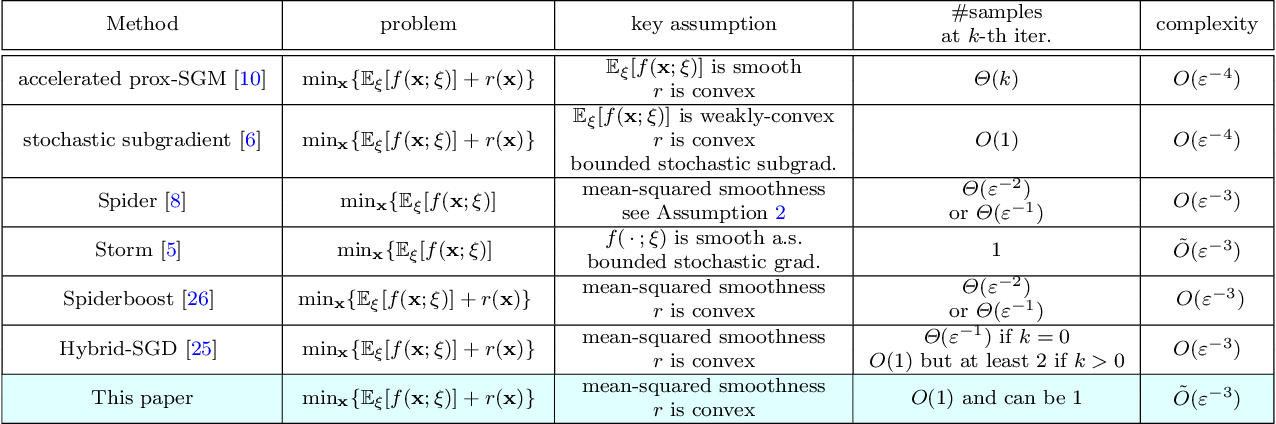 Figure 1 for Momentum-based variance-reduced proximal stochastic gradient method for composite nonconvex stochastic optimization