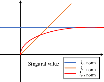 Figure 1 for Non-Convex Tensor Low-Rank Approximation for Infrared Small Target Detection
