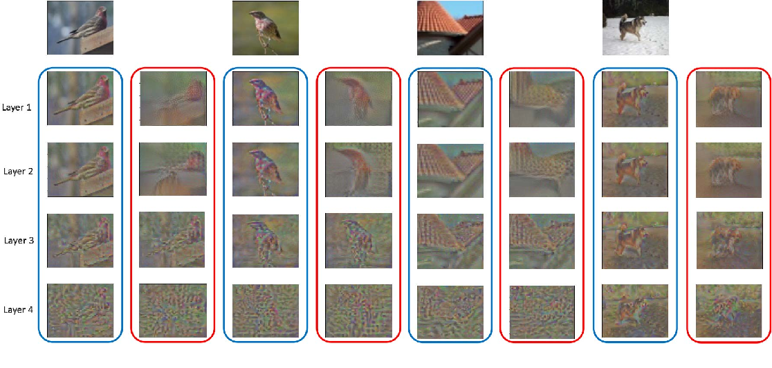 Figure 4 for Multi-level Semantic Feature Augmentation for One-shot Learning