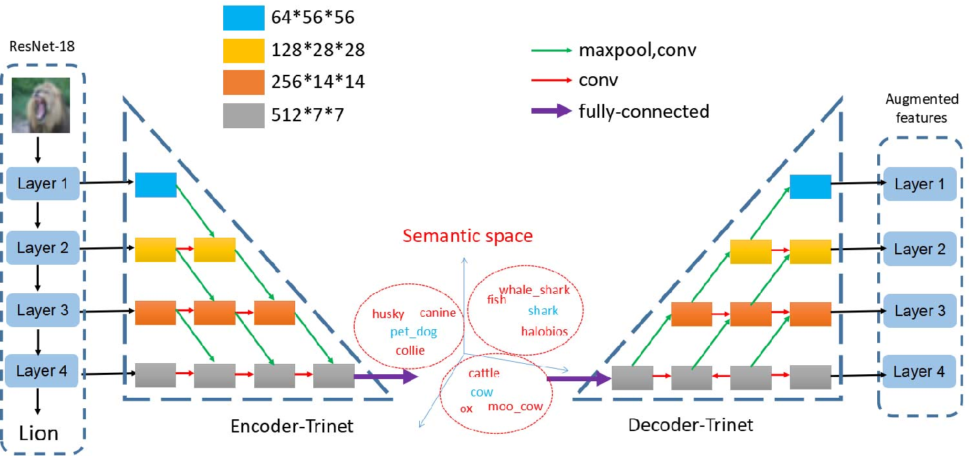 Figure 1 for Multi-level Semantic Feature Augmentation for One-shot Learning