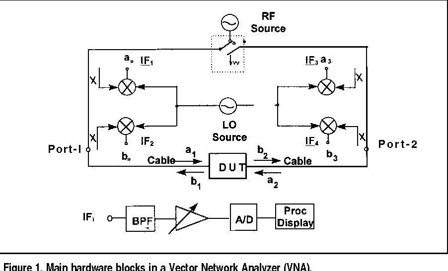 Figure 1 from On-Wafer Vector Network Analyzer Calibration and