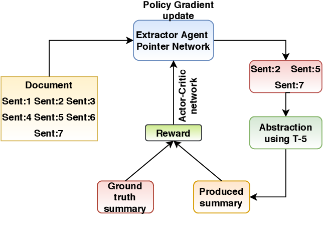 Figure 1 for PoinT-5: Pointer Network and T-5 based Financial NarrativeSummarisation