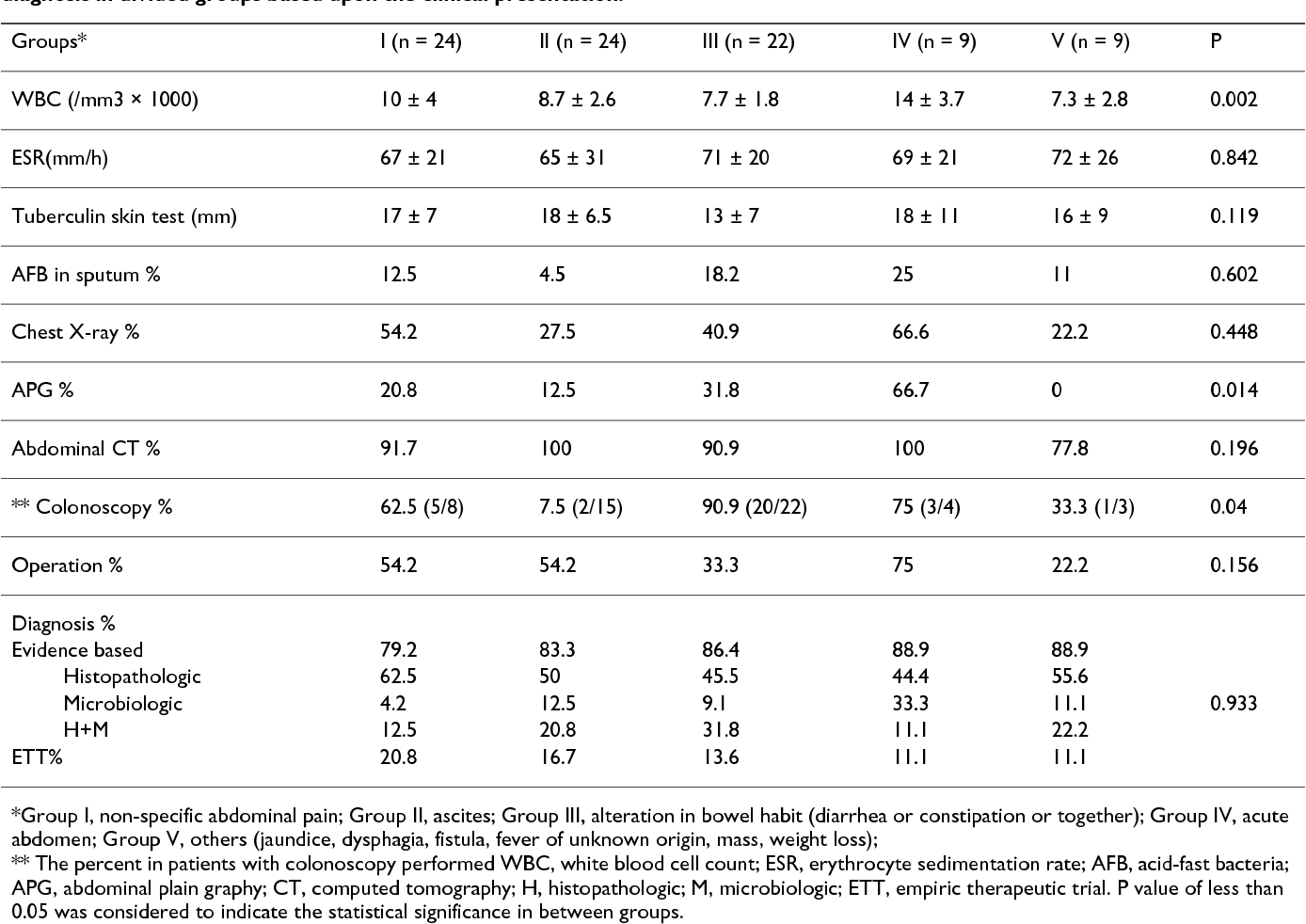 Table 4: The results of the diagnostic laboratory methods, the rate of abnormality in imaging and invasive methods, and definitive diagnosis in divided groups based upon the clinical presentation.