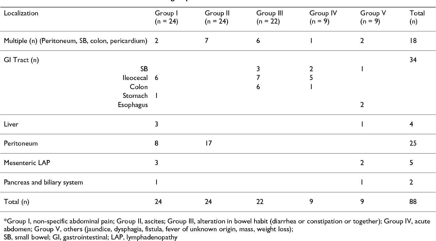 Table 5: The distribution of involvement area in the groups*.