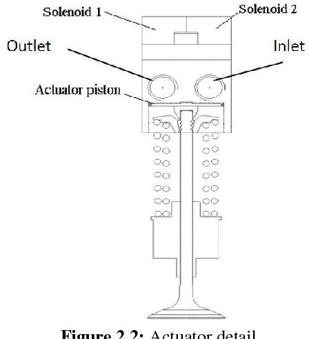 Figure 4 4 from Free Valve Technology – Development of a control