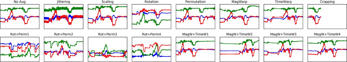 Figure 3 for Data Augmentation of Wearable Sensor Data for Parkinson's Disease Monitoring using Convolutional Neural Networks
