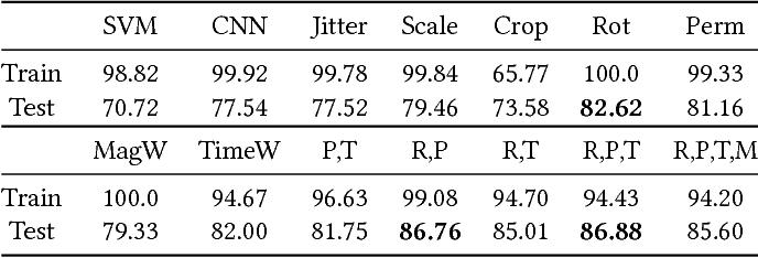 Figure 2 for Data Augmentation of Wearable Sensor Data for Parkinson's Disease Monitoring using Convolutional Neural Networks