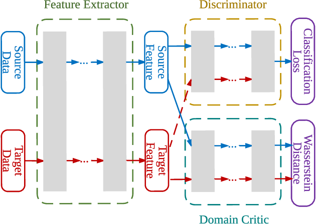 Figure 1 for Wasserstein Distance Guided Representation Learning for Domain Adaptation