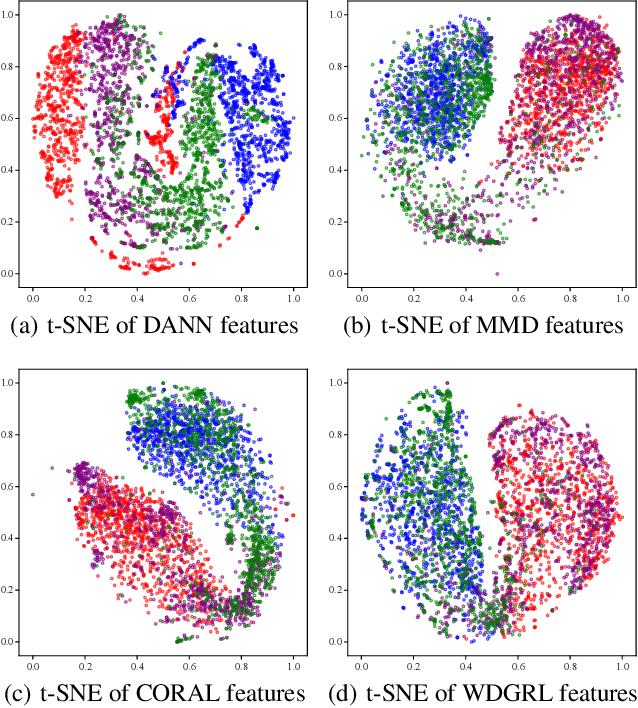 Figure 4 for Wasserstein Distance Guided Representation Learning for Domain Adaptation