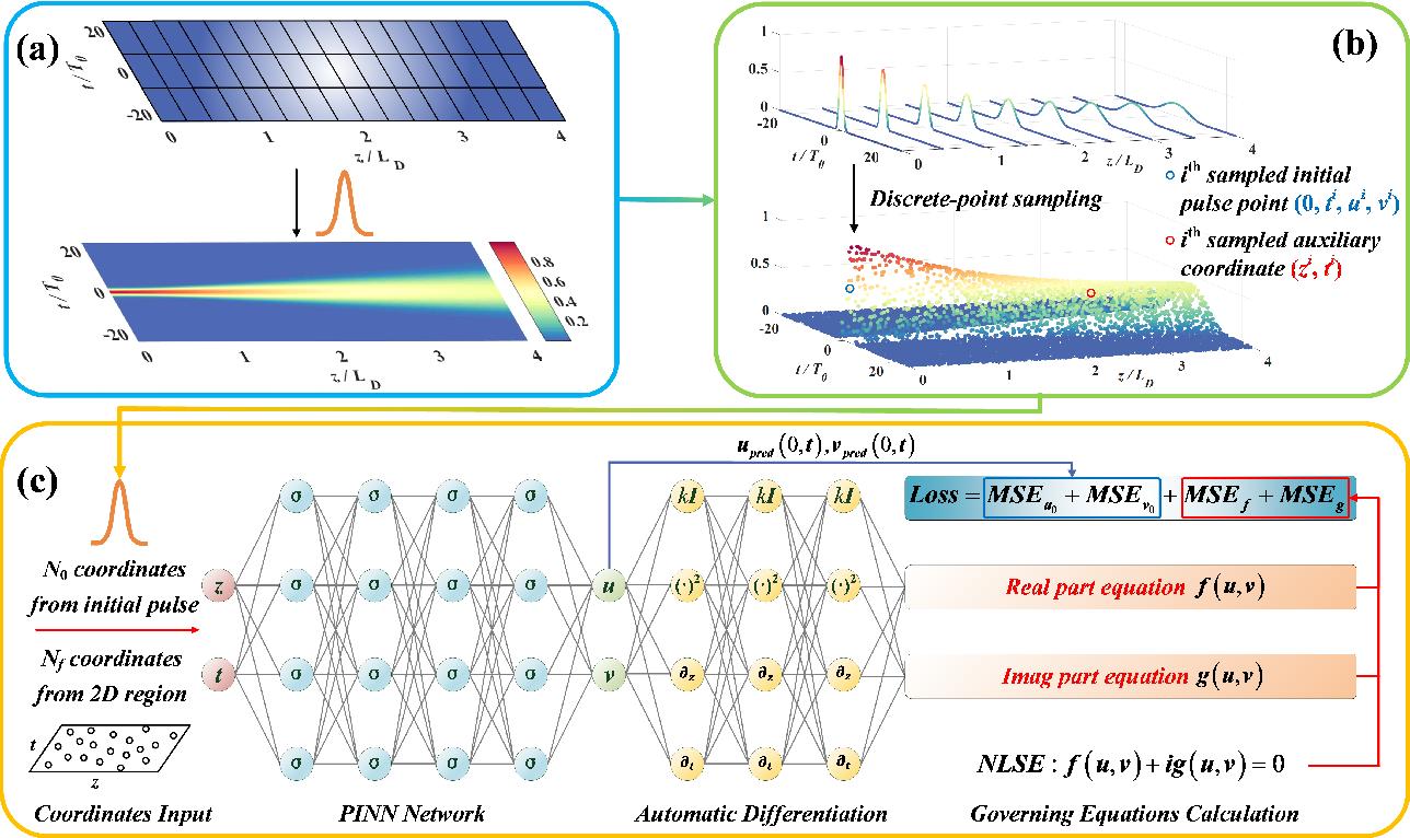 Figure 2 for Physics-informed Neural Network for Nonlinear Dynamics in Fiber Optics