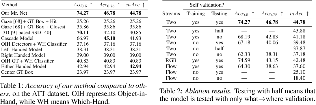 Figure 2 for A Self Validation Network for Object-Level Human Attention Estimation