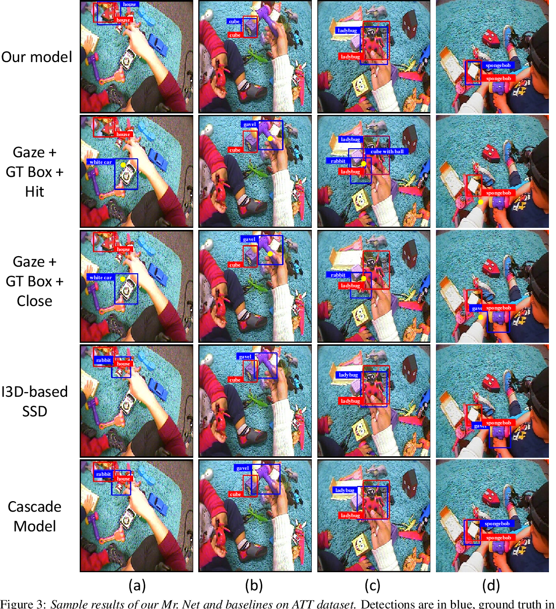 Figure 4 for A Self Validation Network for Object-Level Human Attention Estimation