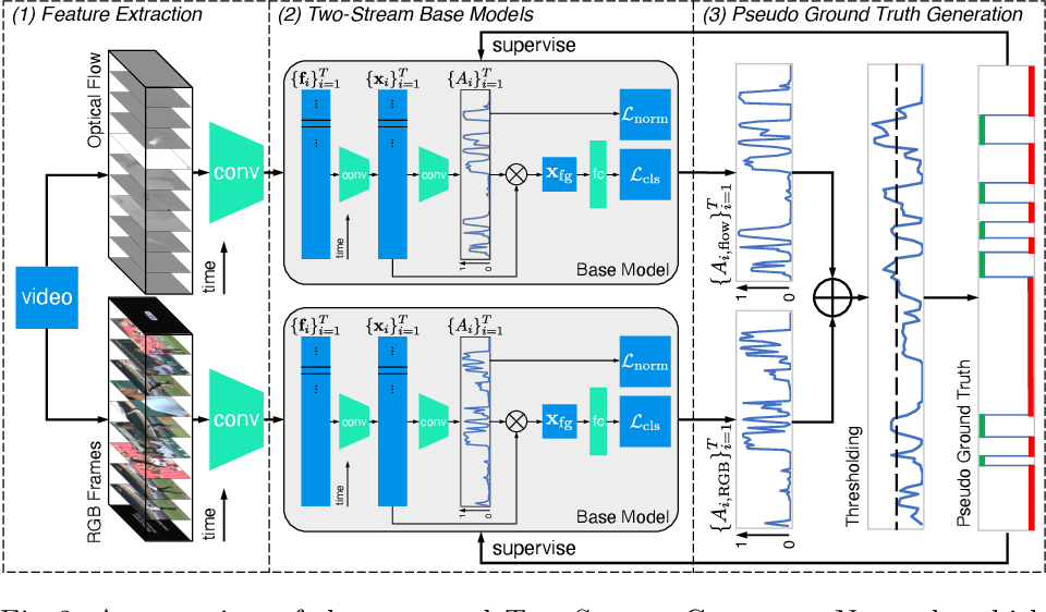 Figure 3 for Two-Stream Consensus Network for Weakly-Supervised Temporal Action Localization