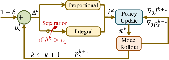 Figure 2 for Separated Proportional-Integral Lagrangian for Chance Constrained Reinforcement Learning