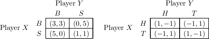 Figure 2 for No-regret learning and mixed Nash equilibria: They do not mix