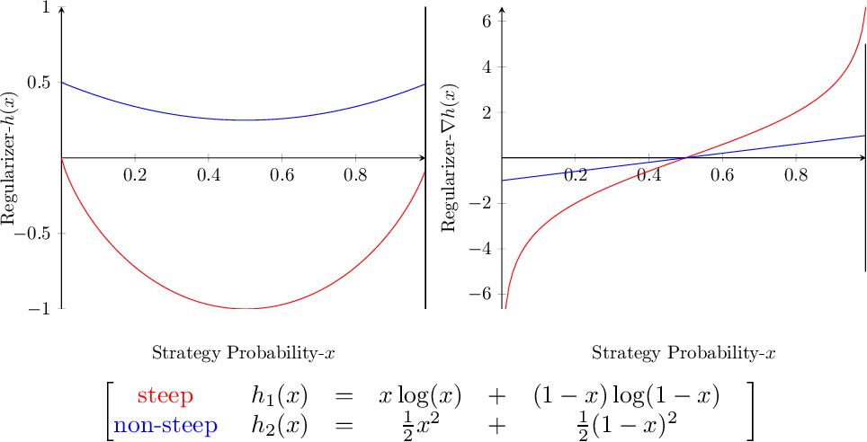 Figure 4 for No-regret learning and mixed Nash equilibria: They do not mix