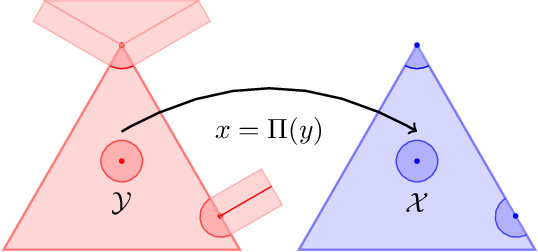 Figure 1 for No-regret learning and mixed Nash equilibria: They do not mix