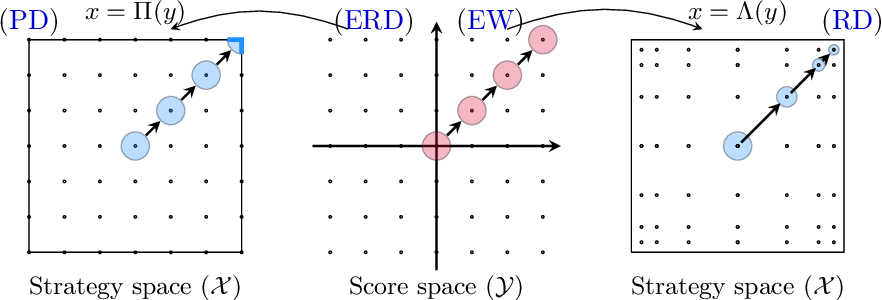 Figure 3 for No-regret learning and mixed Nash equilibria: They do not mix