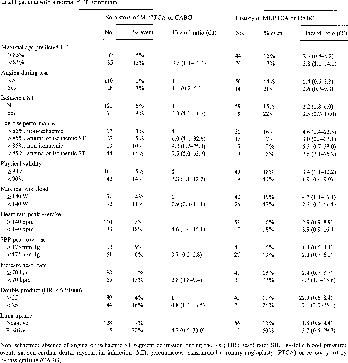 Table 2. Exercise variables with percentage of cardiac events, univariate hazard ratios for cardiac events and 95% confidence intervals in 211 patients with a normal 2°1T1 scintigram