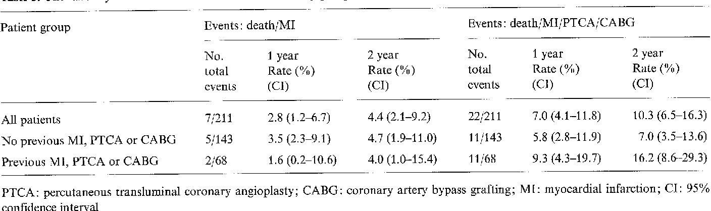 Table 3. One- and 2-year cardiac event rates in the total study group, and in subgroups based on cardiac history