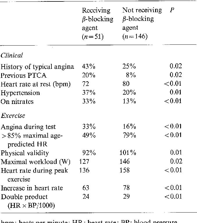 Table 4. Variables differing significantly between patients receiving and not receiving/?-blocking medication
