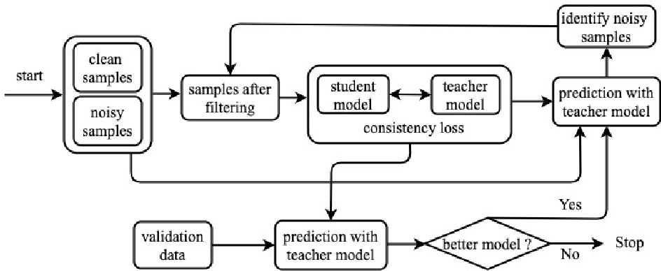 Figure 2 for Improving Distantly Supervised Relation Extraction with Self-Ensemble Noise Filtering